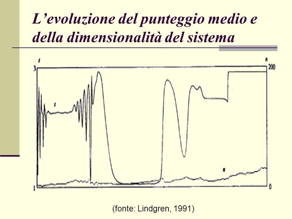 L'evoluzione del punteggio medio e della dimensionalità del sistema