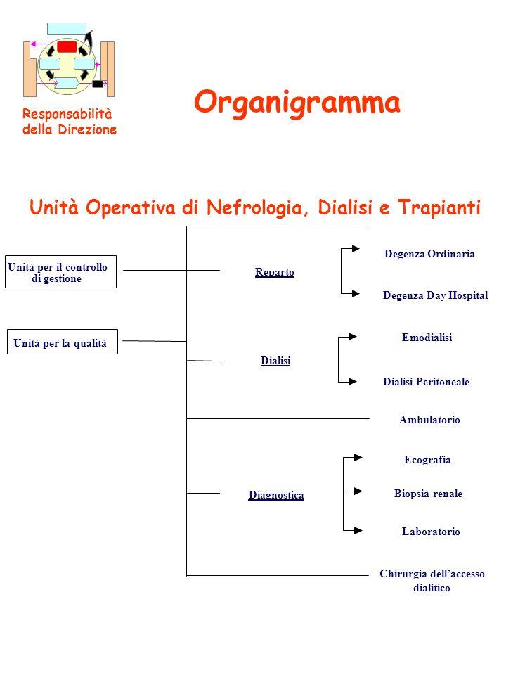 Organigramma Unità Operativa di Nefrologia, Dialisi e Trapianti