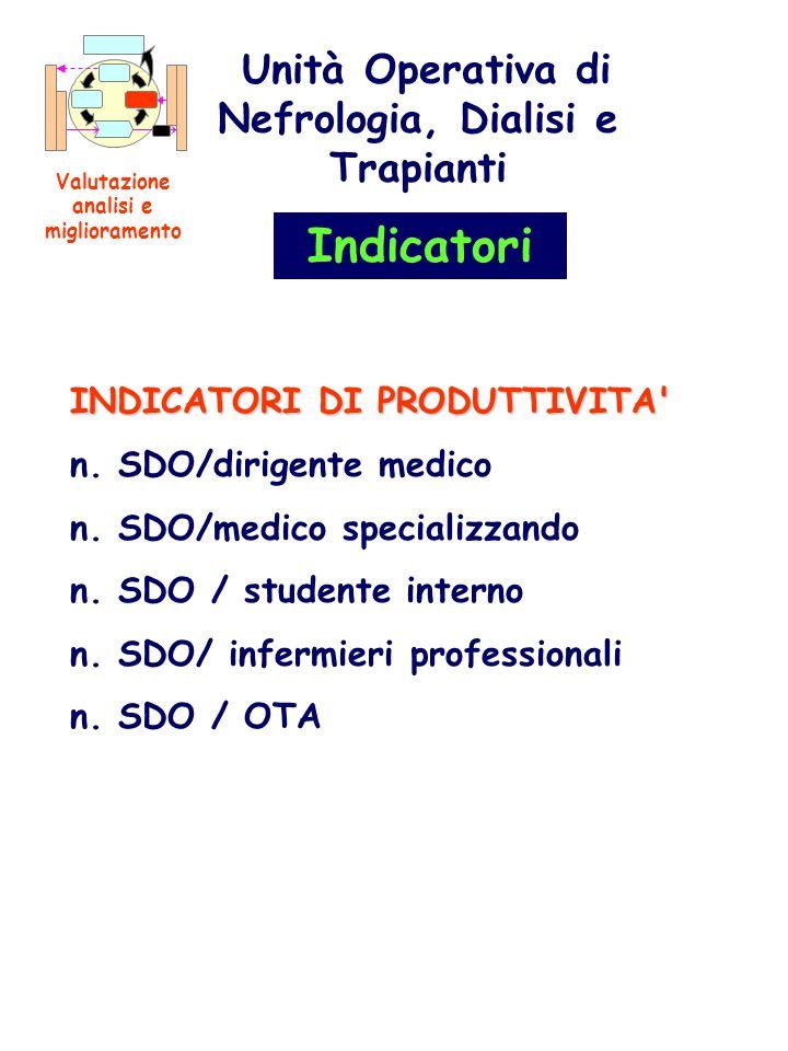 Indicatori Unità Operativa di Nefrologia, Dialisi e Trapianti