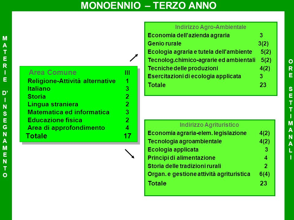 Indirizzo Agro-Ambientale Indirizzo Agrituristico