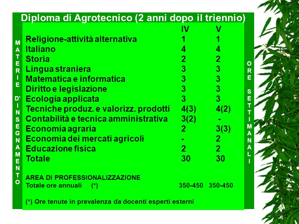 Diploma di Agrotecnico (2 anni dopo il triennio)