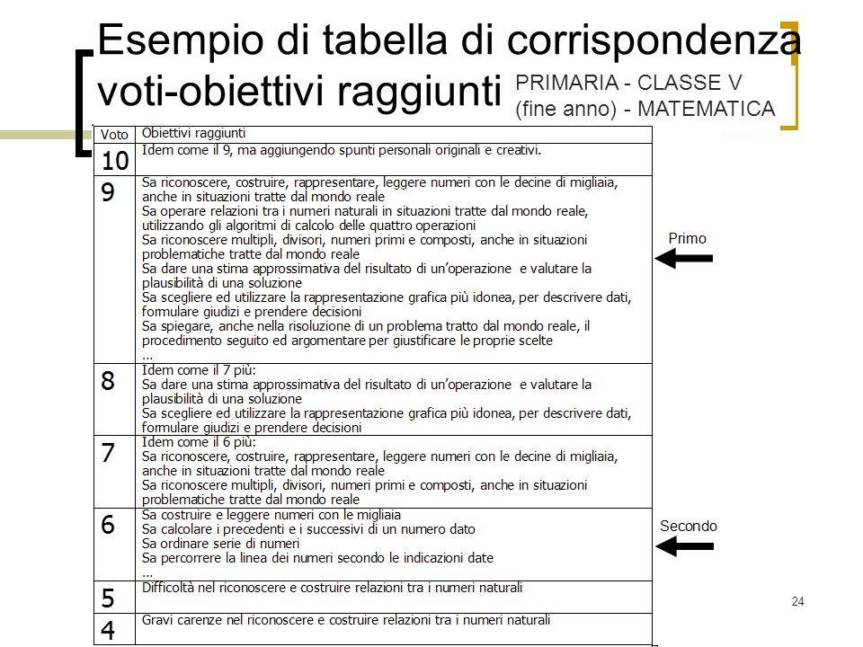 Esempio di tabella di corrispondenza voti-obiettivi raggiunti