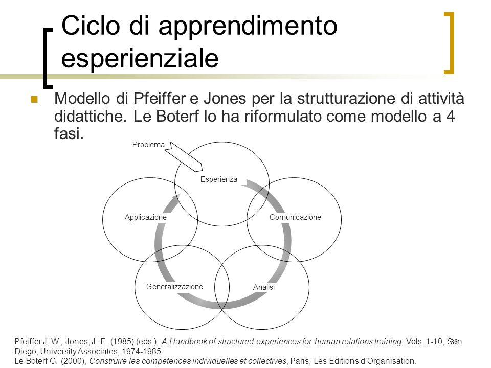 Ciclo di apprendimento esperienziale