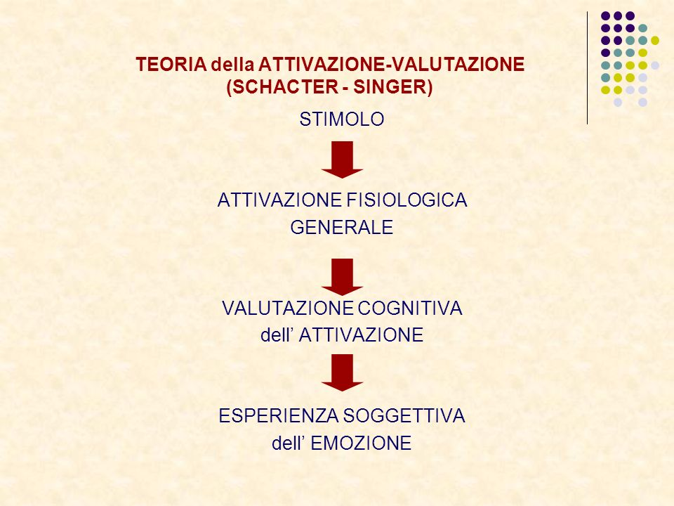 TEORIA della ATTIVAZIONE-VALUTAZIONE (SCHACTER - SINGER)