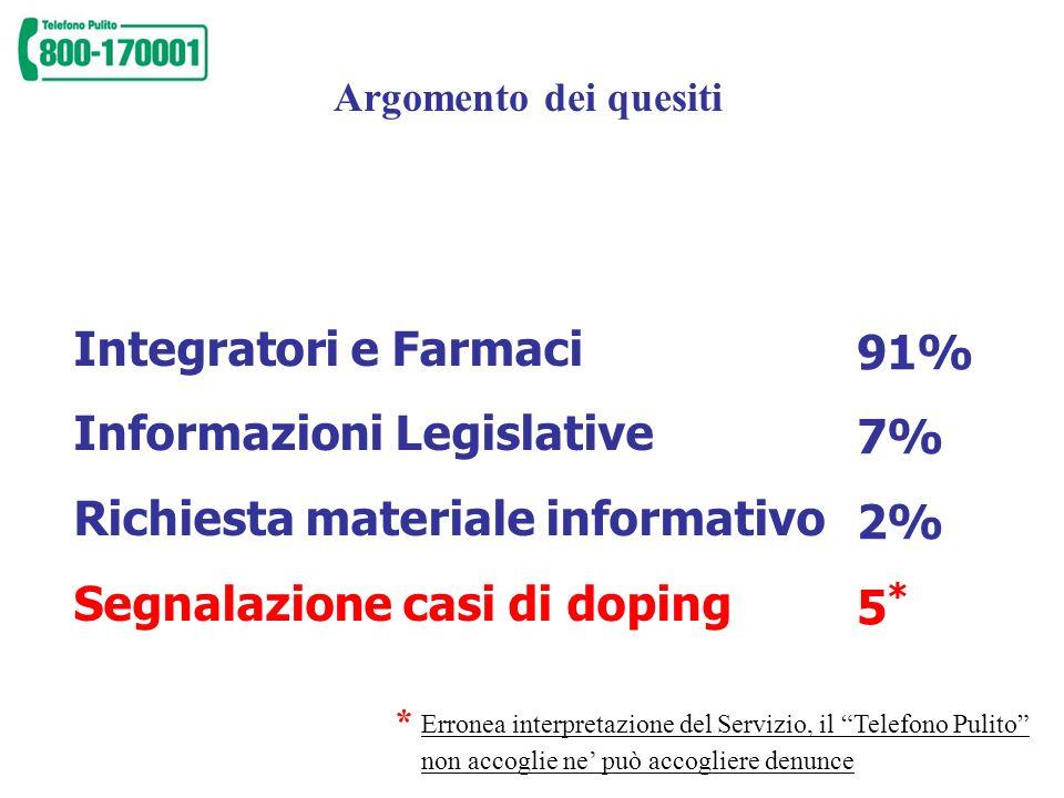 Informazioni Legislative Richiesta materiale informativo