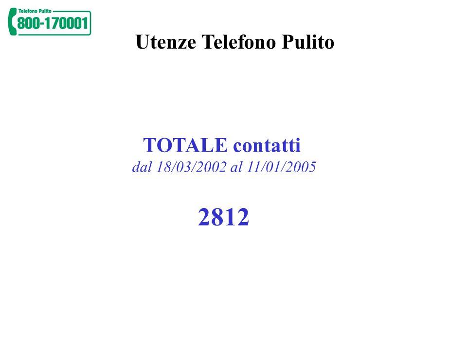2812 Utenze Telefono Pulito TOTALE contatti
