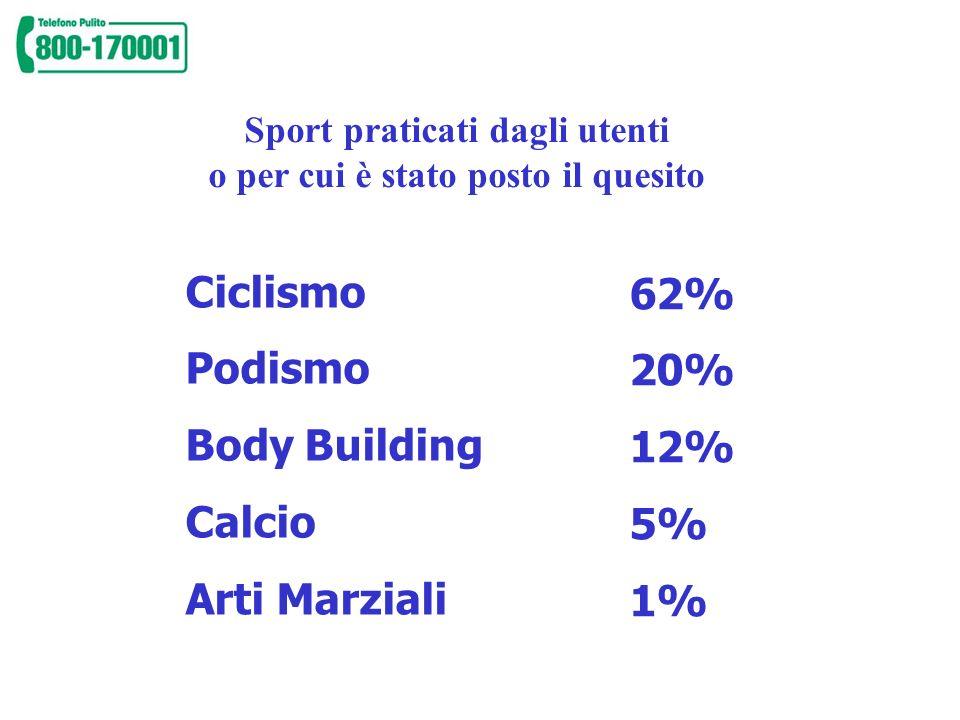 Sport praticati dagli utenti o per cui è stato posto il quesito
