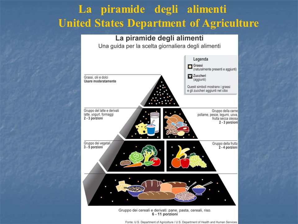 La piramide degli alimenti