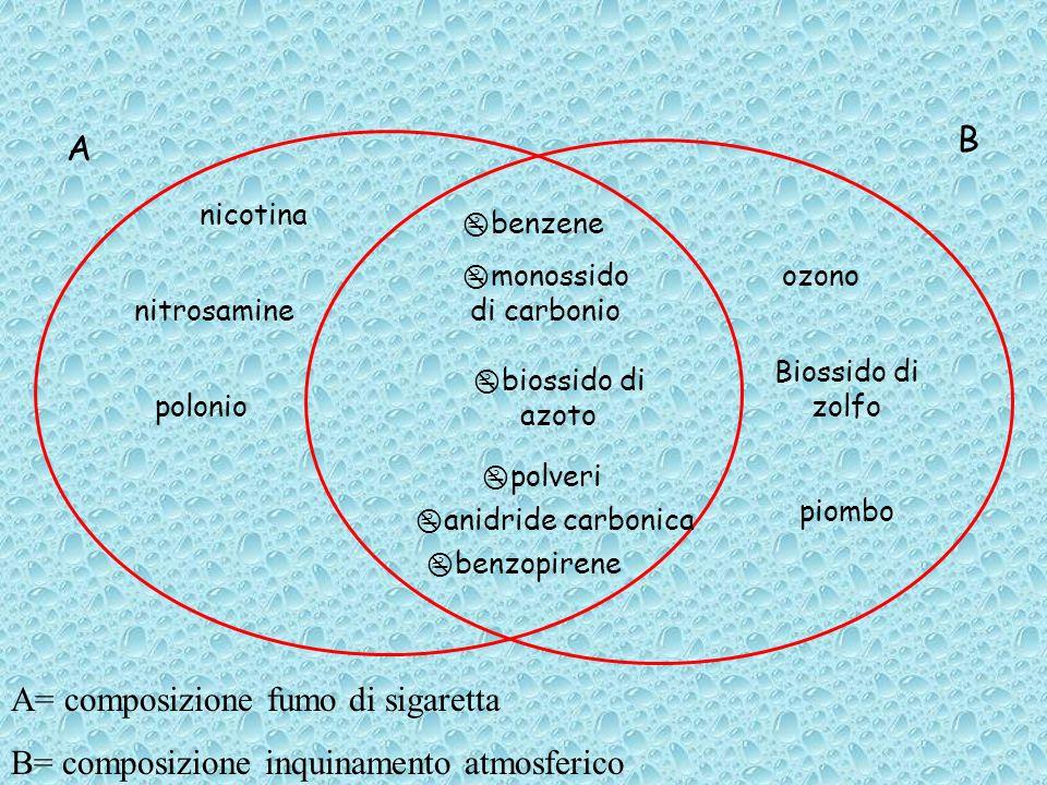 A= composizione fumo di sigaretta