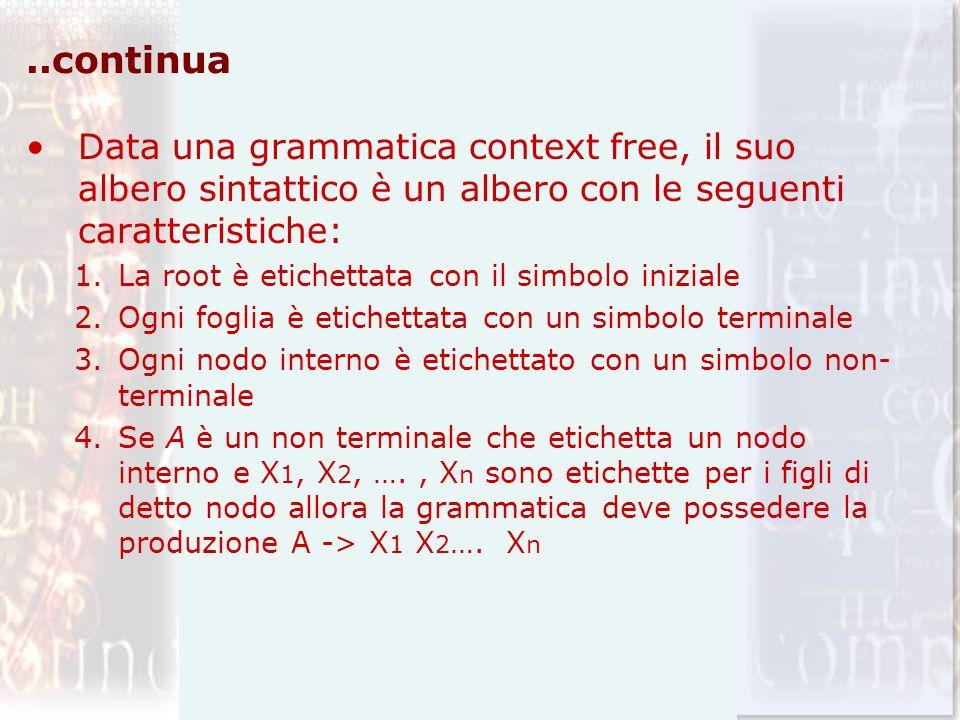 ..continua Data una grammatica context free, il suo albero sintattico è un albero con le seguenti caratteristiche: