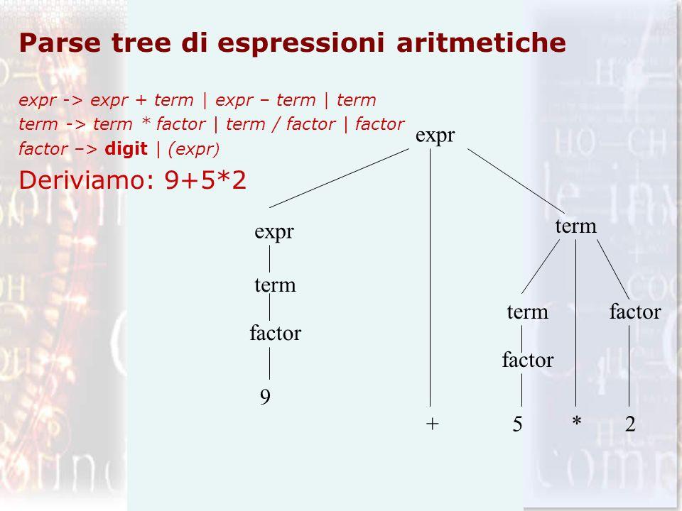 Parse tree di espressioni aritmetiche