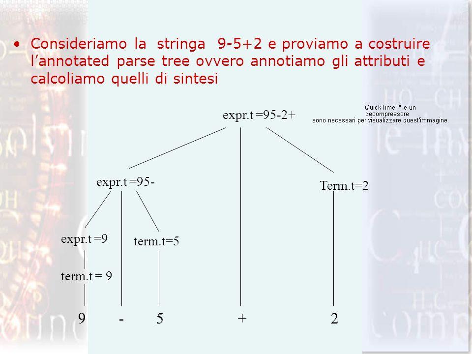 Consideriamo la stringa 9-5+2 e proviamo a costruire l'annotated parse tree ovvero annotiamo gli attributi e calcoliamo quelli di sintesi