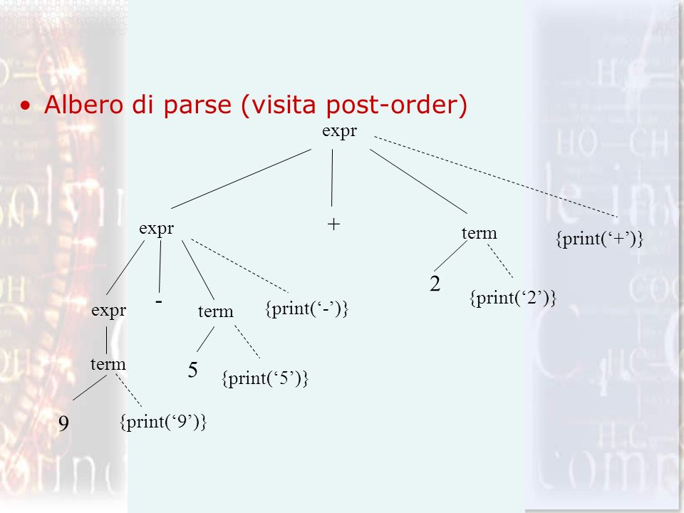 Albero di parse (visita post-order)