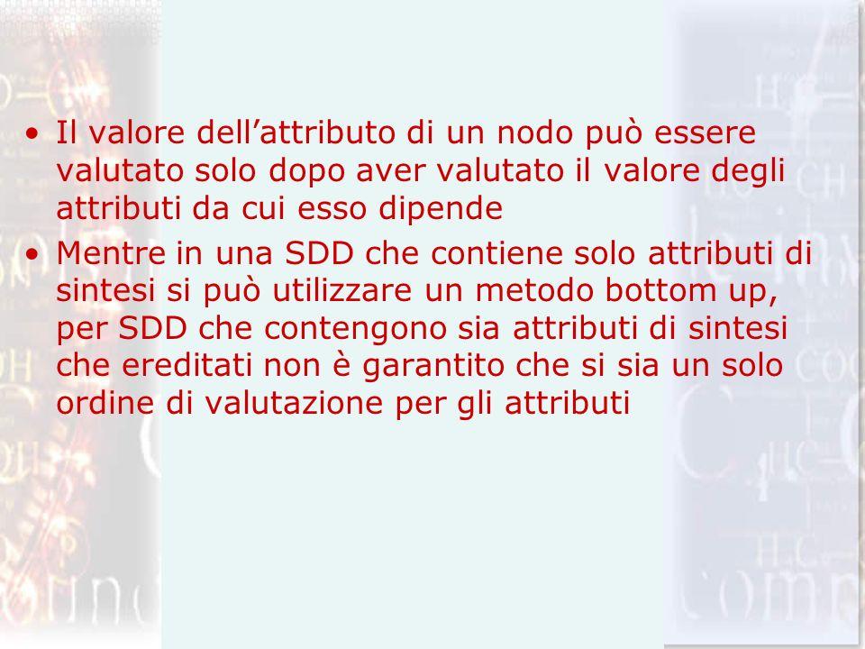 Il valore dell'attributo di un nodo può essere valutato solo dopo aver valutato il valore degli attributi da cui esso dipende