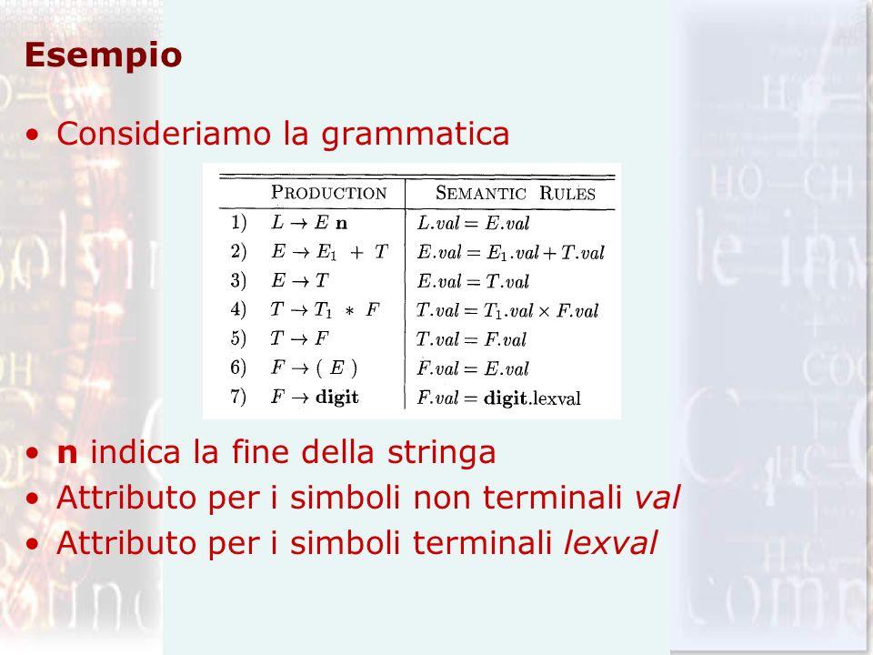 Esempio Consideriamo la grammatica n indica la fine della stringa