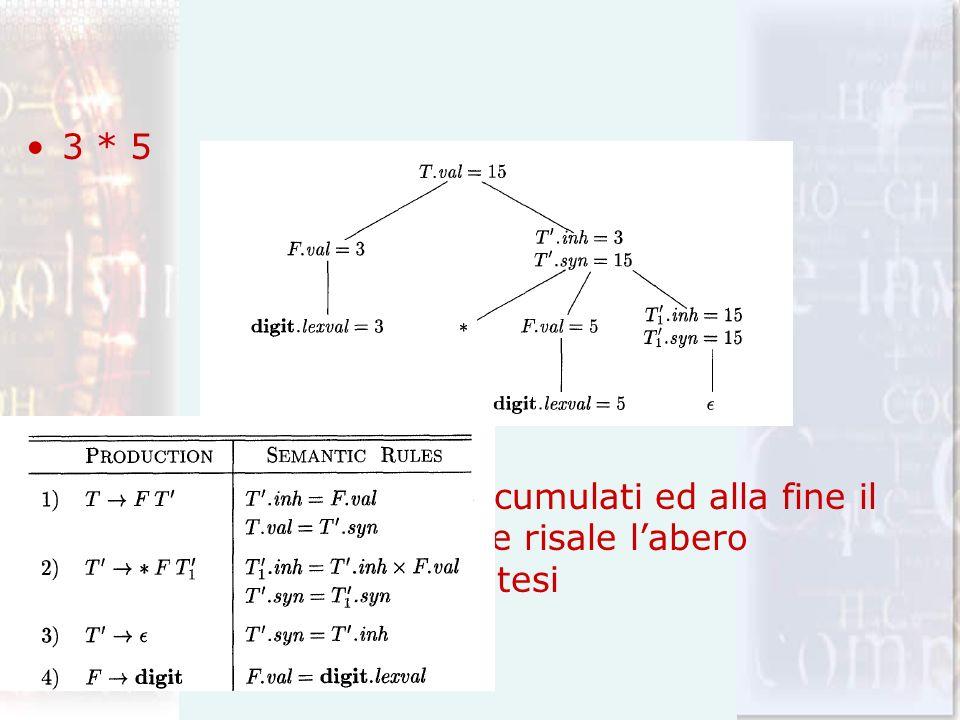 3 * 5 Tutti i fattori vengono accumulati ed alla fine il risultato viene restituito e risale l'abero attraverso attributi di sintesi.