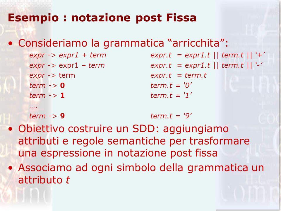 Esempio : notazione post Fissa
