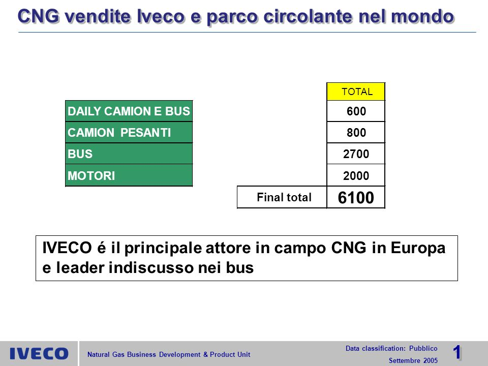 CNG vendite Iveco e parco circolante nel mondo