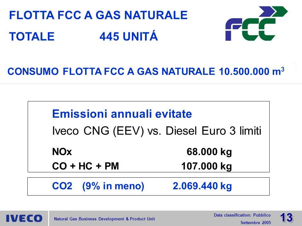 FLOTTA FCC A GAS NATURALE TOTALE 445 UNITÁ