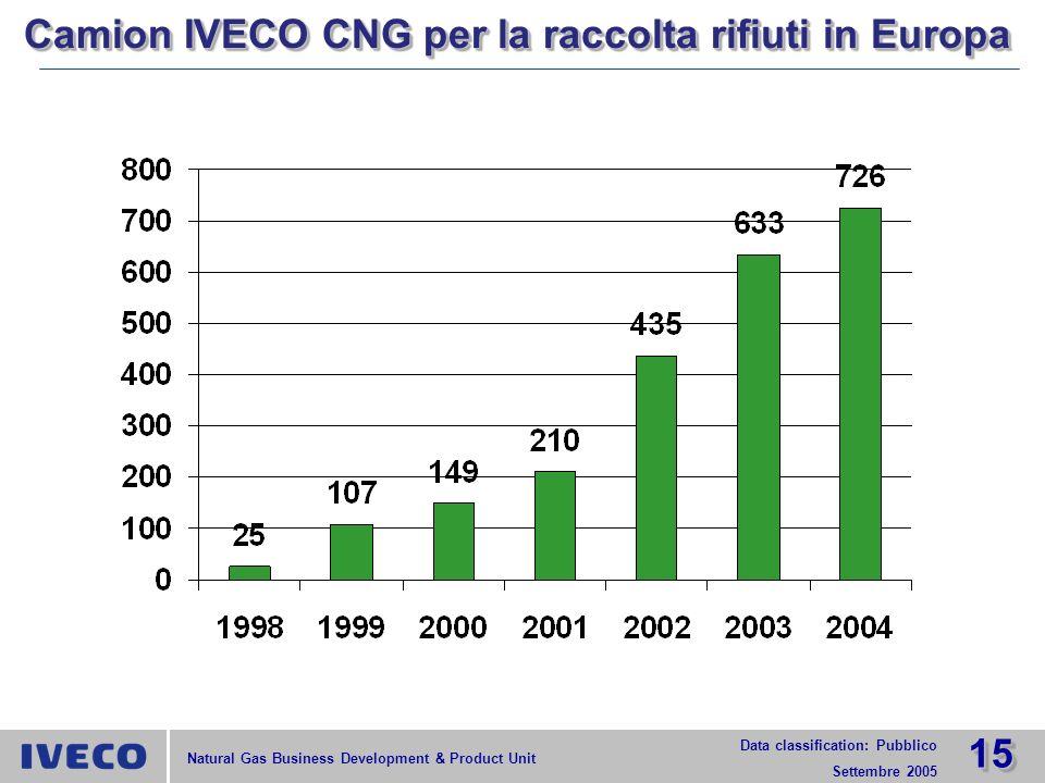 Camion IVECO CNG per la raccolta rifiuti in Europa