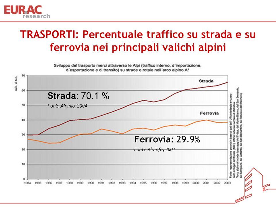 TRASPORTI: Percentuale traffico su strada e su ferrovia nei principali valichi alpini