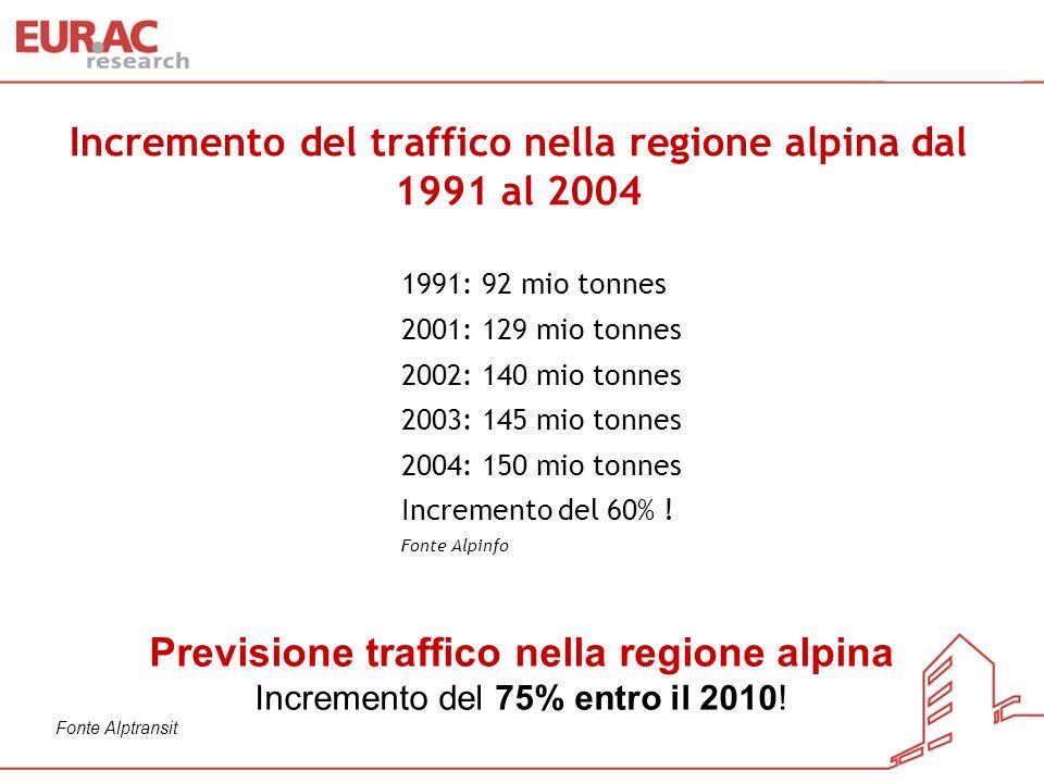 Incremento del traffico nella regione alpina dal 1991 al 2004