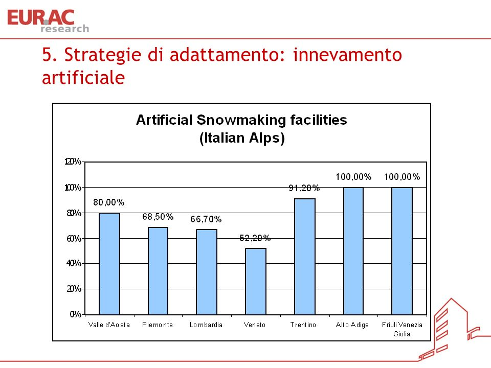 5. Strategie di adattamento: innevamento artificiale