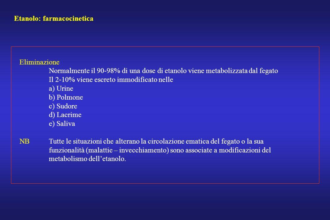 Etanolo: farmacocinetica