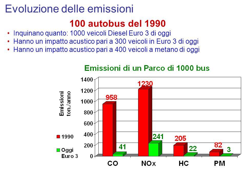 Evoluzione delle emissioni