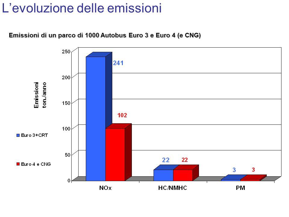 L'evoluzione delle emissioni