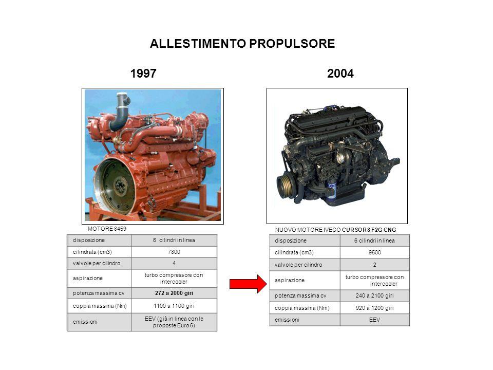 ALLESTIMENTO PROPULSORE 1997 2004