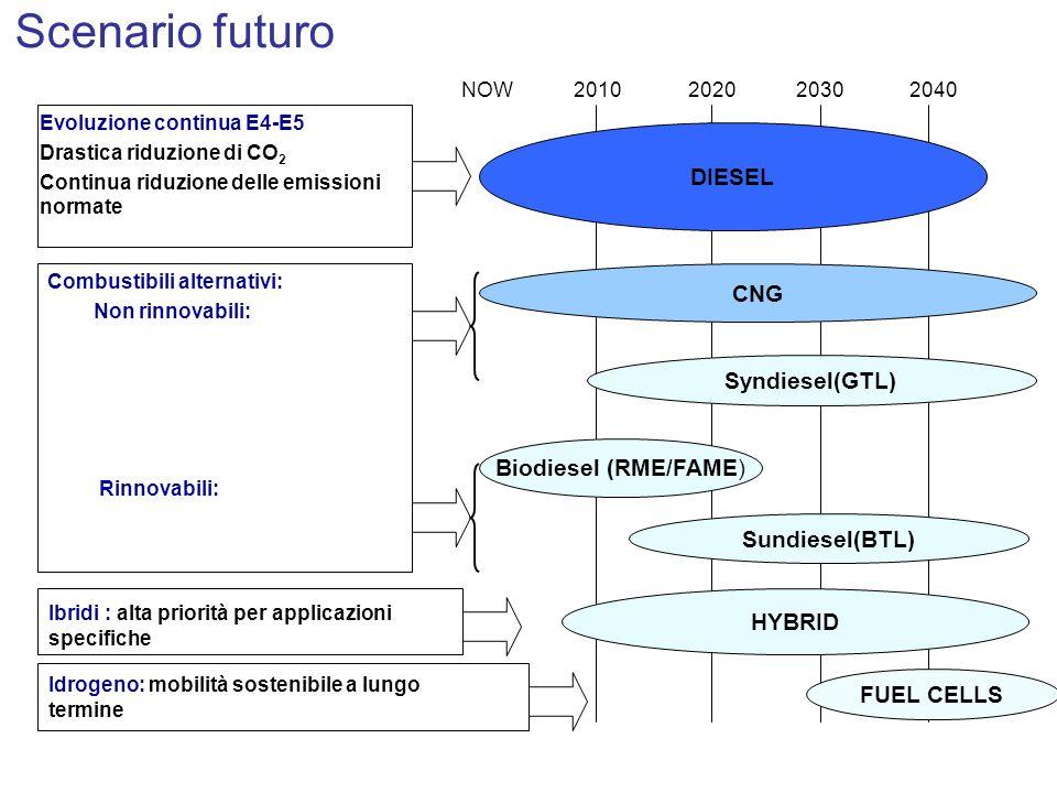 Scenario futuro DIESEL CNG Syndiesel(GTL) Biodiesel (RME/FAME)
