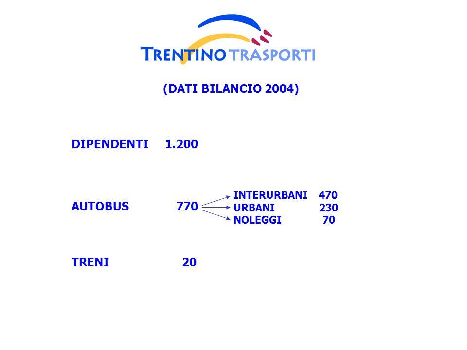(DATI BILANCIO 2004) DIPENDENTI 1.200 AUTOBUS 770 TRENI 20