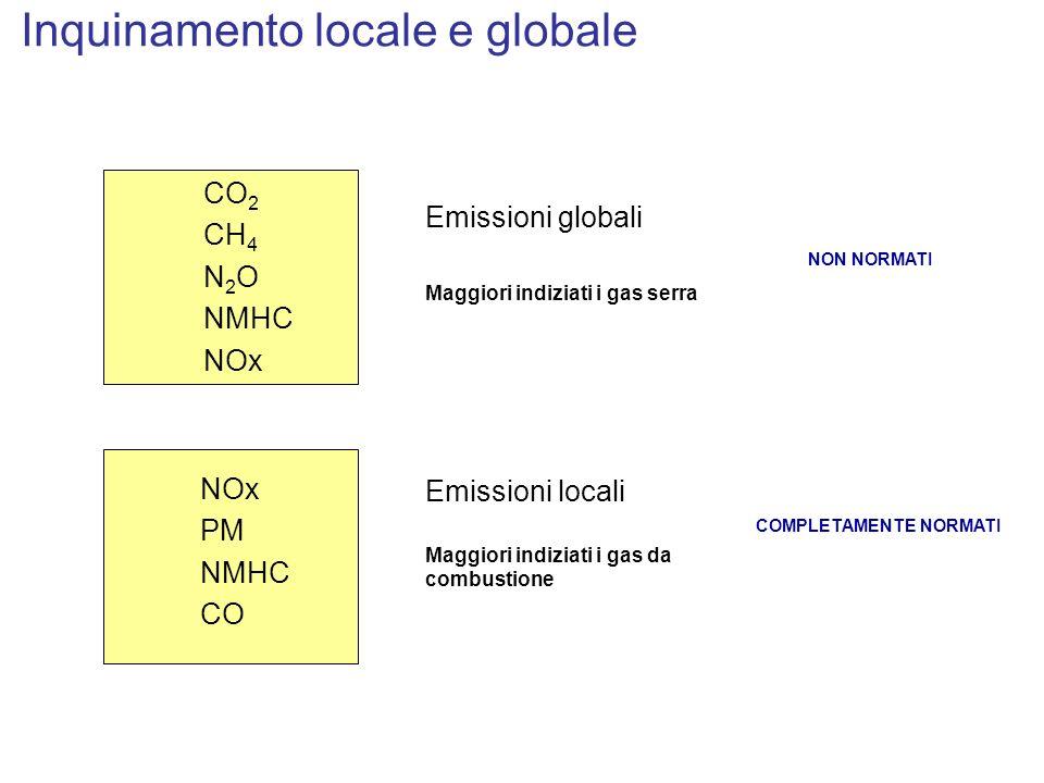 Inquinamento locale e globale