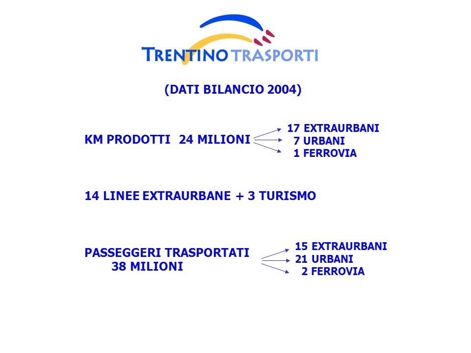 14 LINEE EXTRAURBANE + 3 TURISMO