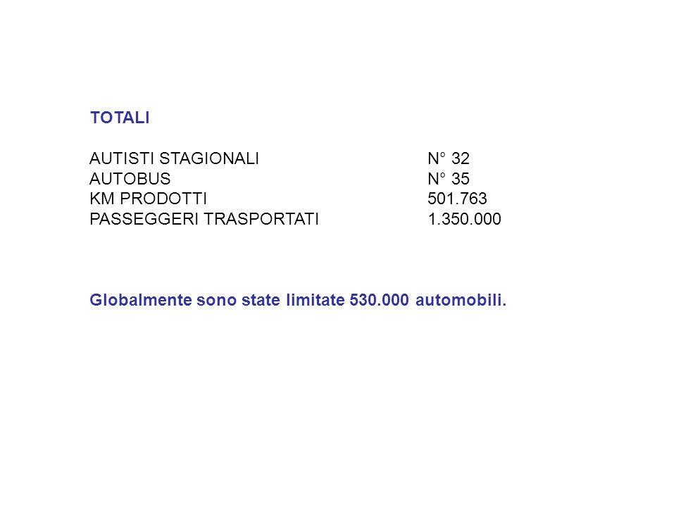 TOTALIAUTISTI STAGIONALI N° 32. AUTOBUS N° 35. KM PRODOTTI 501.763. PASSEGGERI TRASPORTATI 1.350.000.