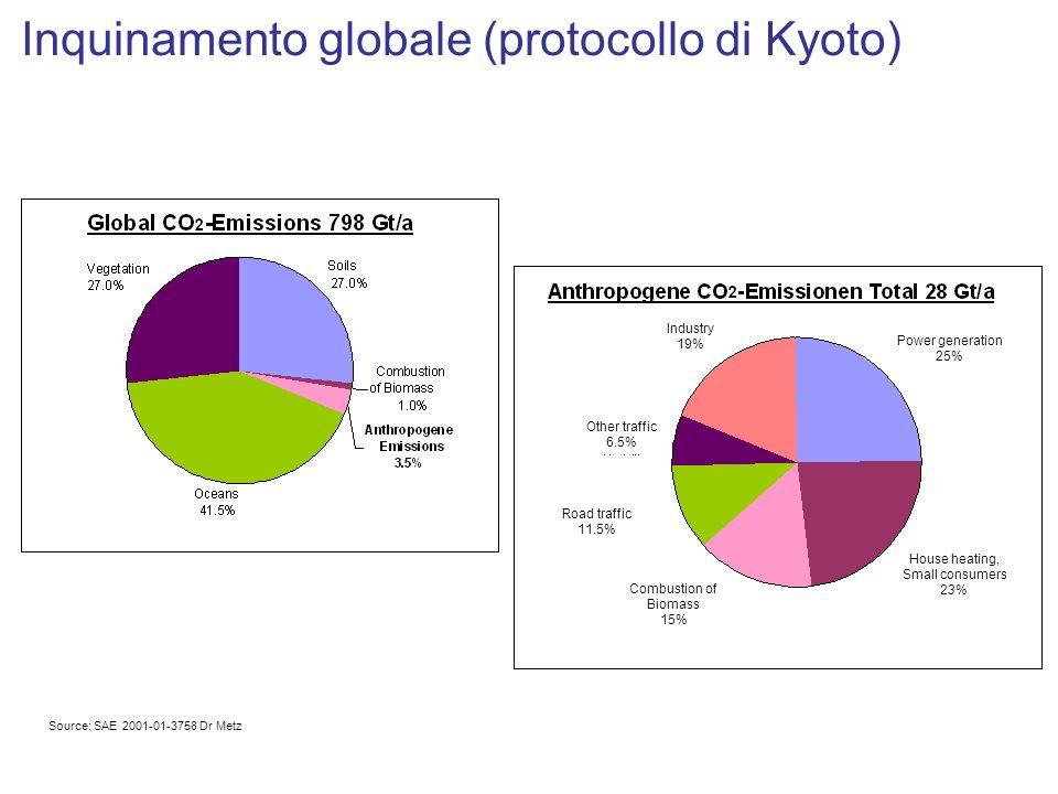 Inquinamento globale (protocollo di Kyoto)