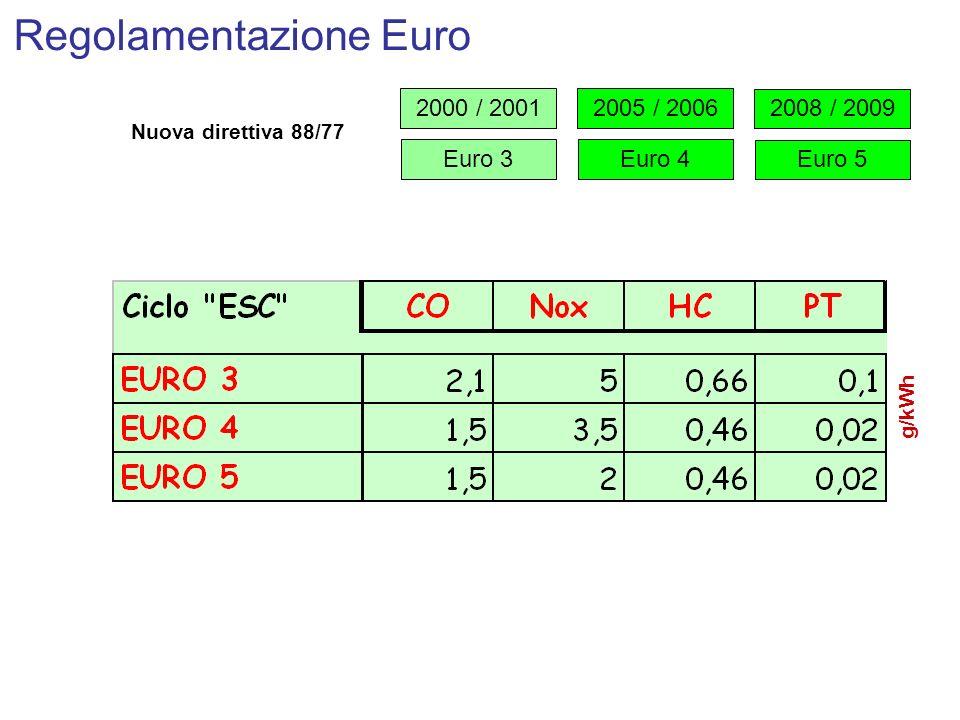 Regolamentazione Euro