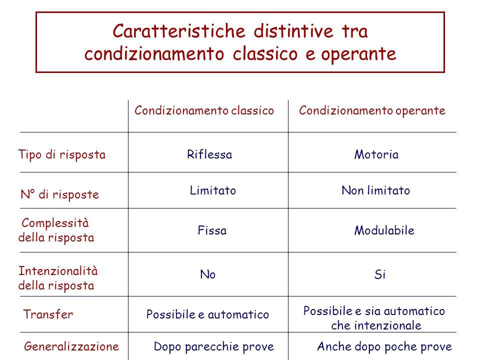 Caratteristiche distintive tra condizionamento classico e operante