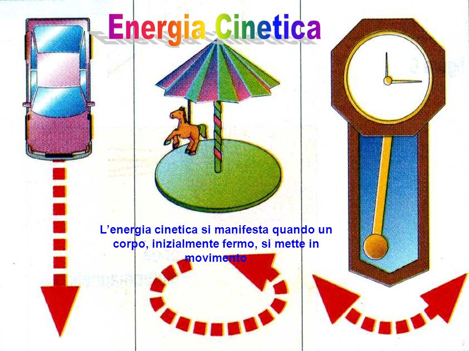 Energia Cinetica L'energia cinetica si manifesta quando un corpo, inizialmente fermo, si mette in movimento.