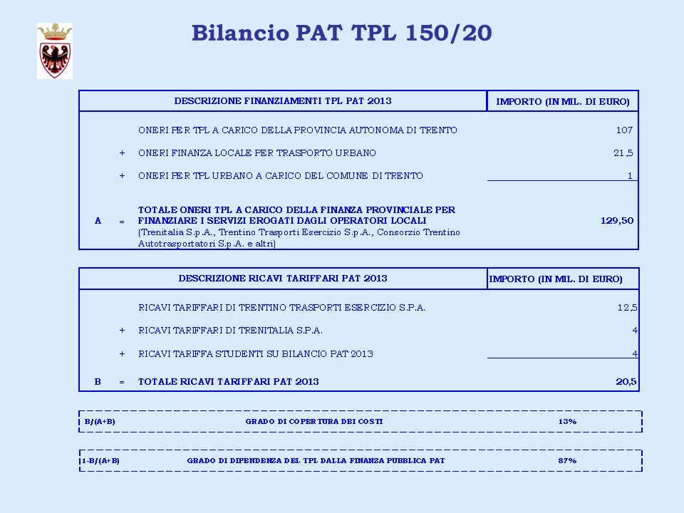 Bilancio PAT TPL 150/20