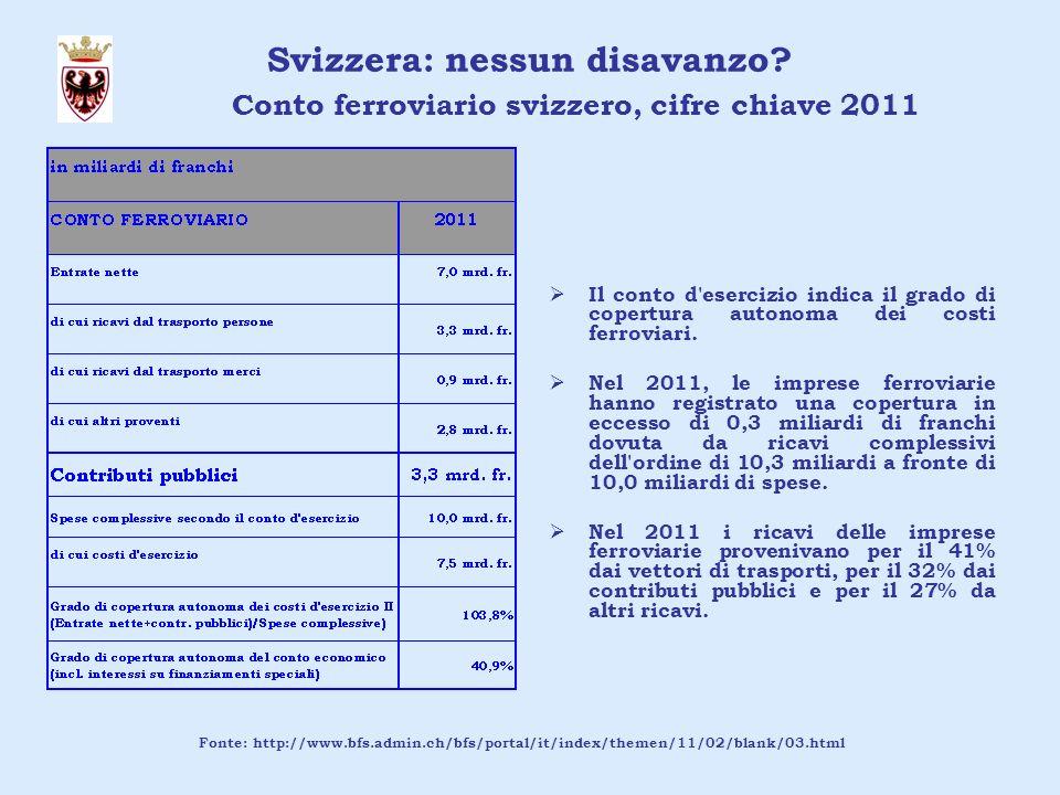 Svizzera: nessun disavanzo