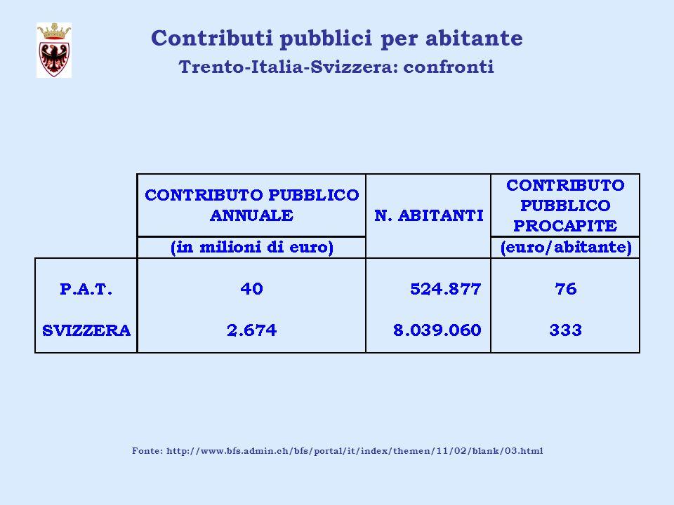 Contributi pubblici per abitante