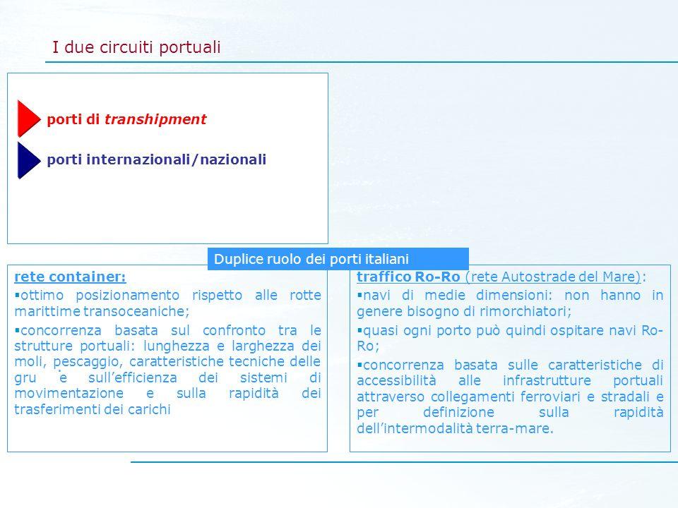 I due circuiti portuali