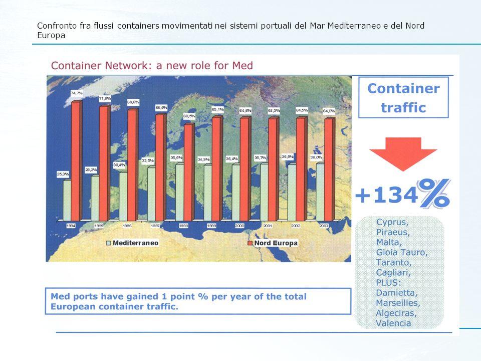 Confronto fra flussi containers movimentati nei sistemi portuali del Mar Mediterraneo e del Nord Europa
