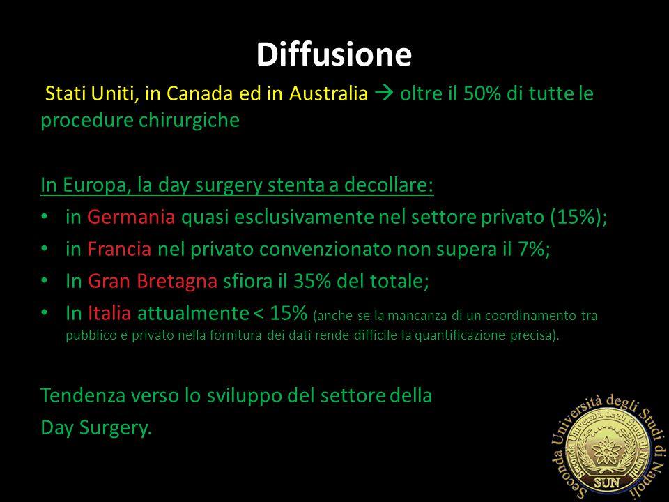 Diffusione Stati Uniti, in Canada ed in Australia  oltre il 50% di tutte le procedure chirurgiche.