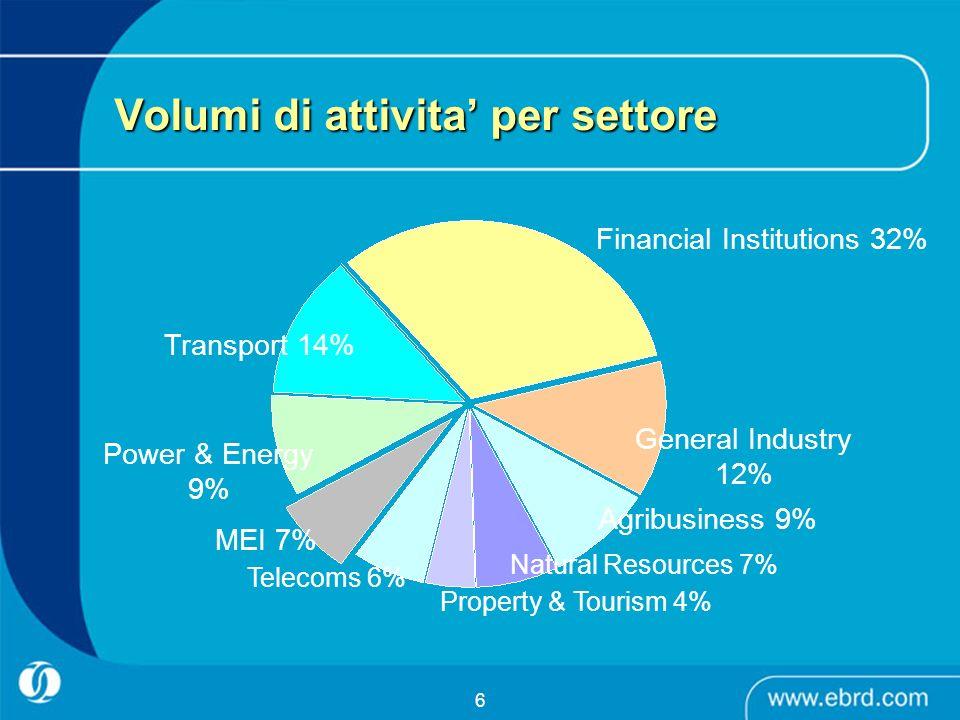 Volumi di attivita' per settore