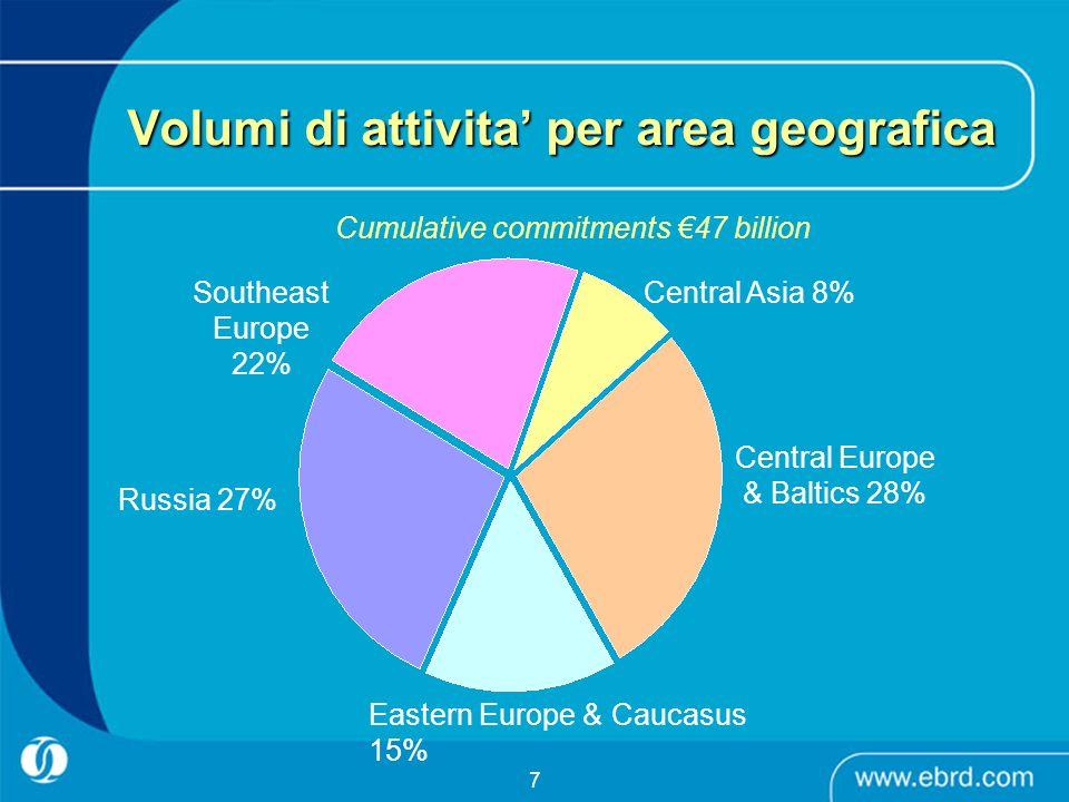 Volumi di attivita' per area geografica