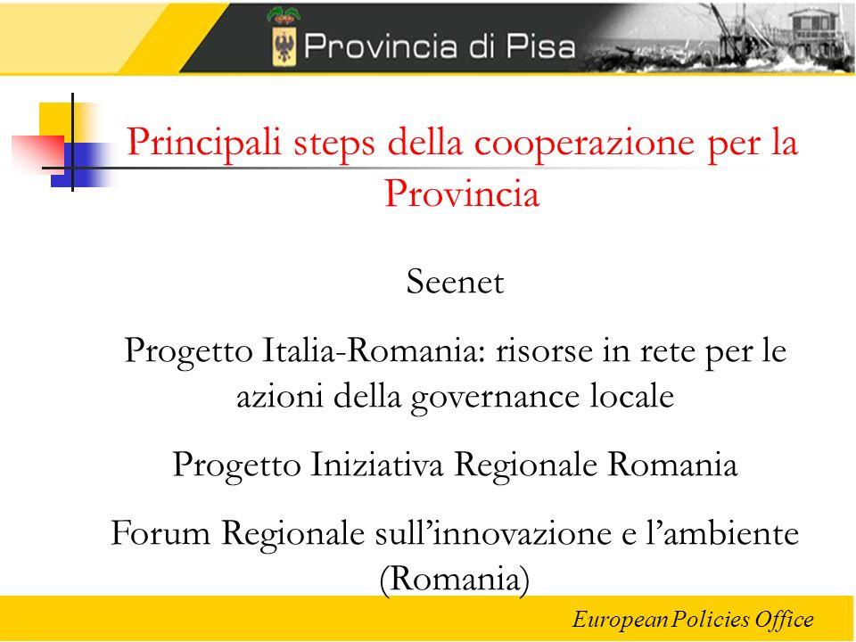 Principali steps della cooperazione per la Provincia