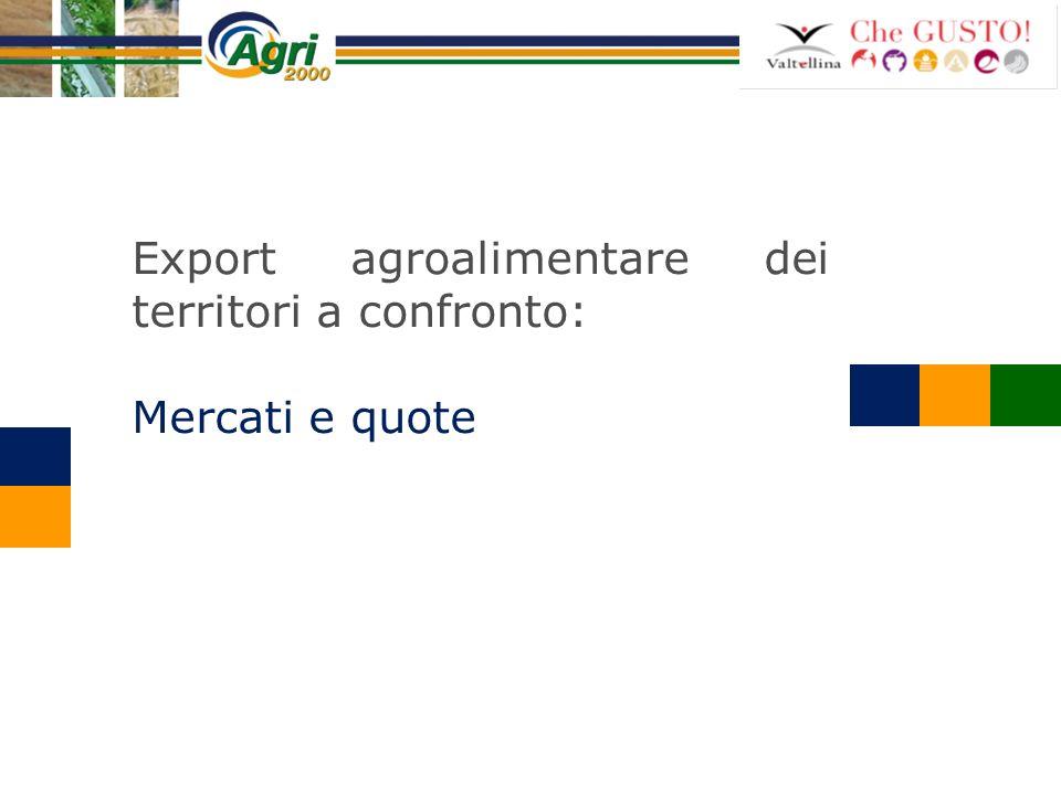 Export agroalimentare dei territori a confronto: